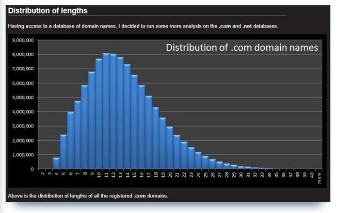 répartition noms de domaine par longueur